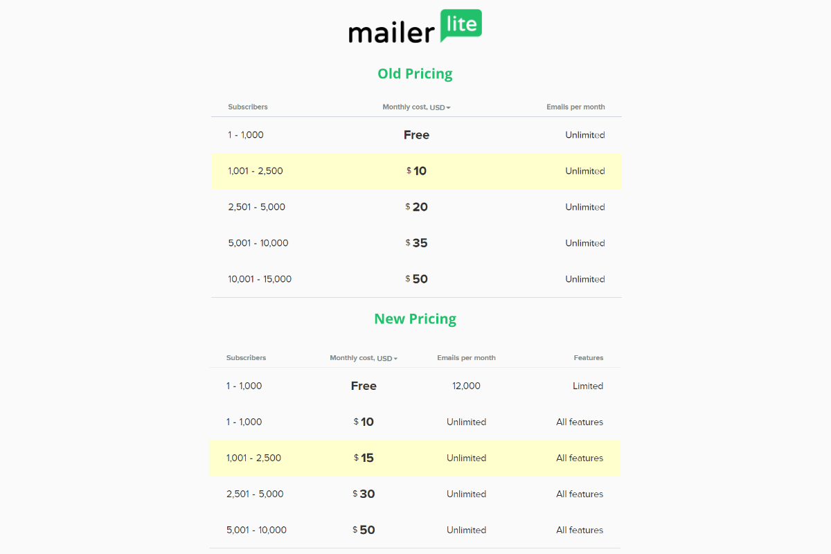Mailerlite old vs new 2019 pricing