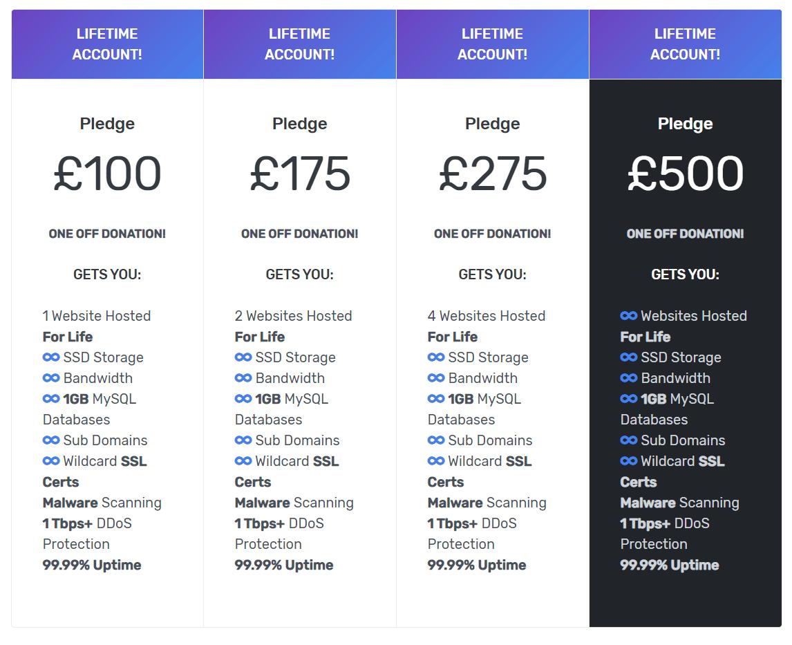Hyper Host Lifetime price