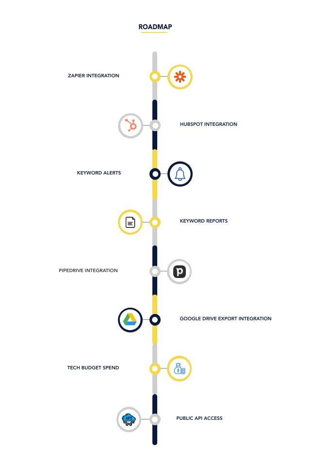 Roadmap for Techtracker