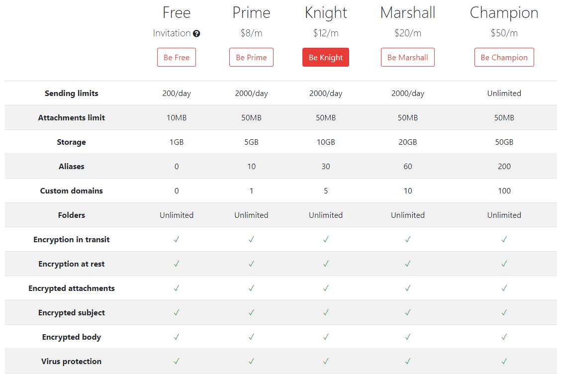 CTemplar Price